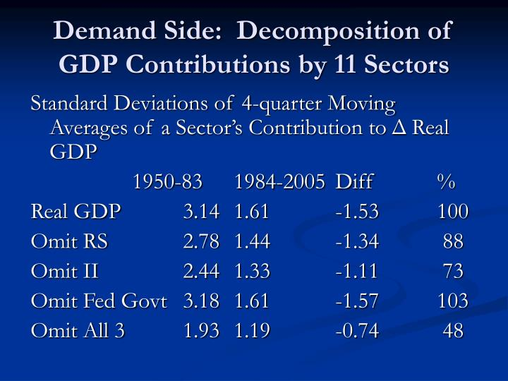Demand Side:  Decomposition of GDP Contributions by 11 Sectors