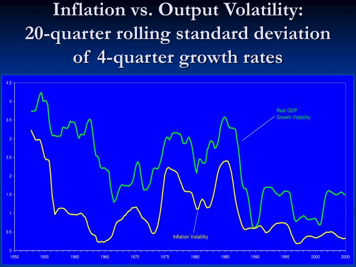 Inflation vs. Output Volatility: