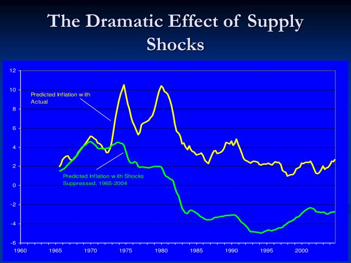 The Dramatic Effect of Supply Shocks