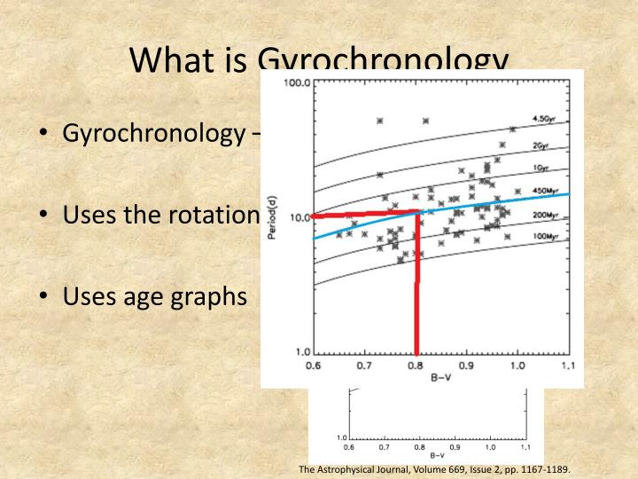 What is g yrochronology