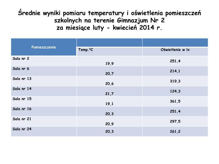 Średnie wyniki pomiaru temperatury i oświetlenia pomieszczeń szkolnych na terenie Gimnazjum Nr 2                                za