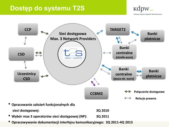 Dostęp do systemu T2S