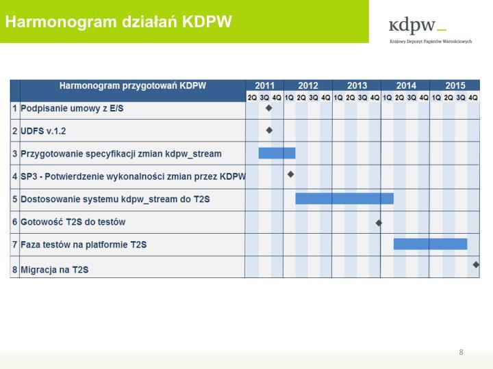 Harmonogram działań KDPW