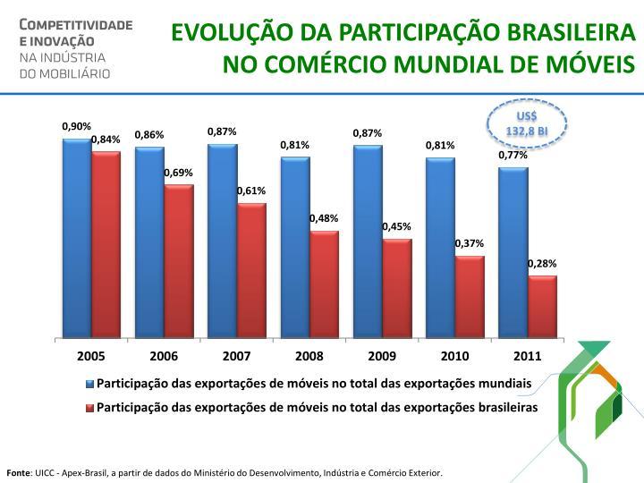 EVOLUÇÃO DA PARTICIPAÇÃO BRASILEIRA