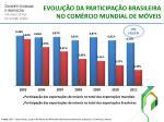evolu o da participa o brasileira no com rcio mundial de m veis