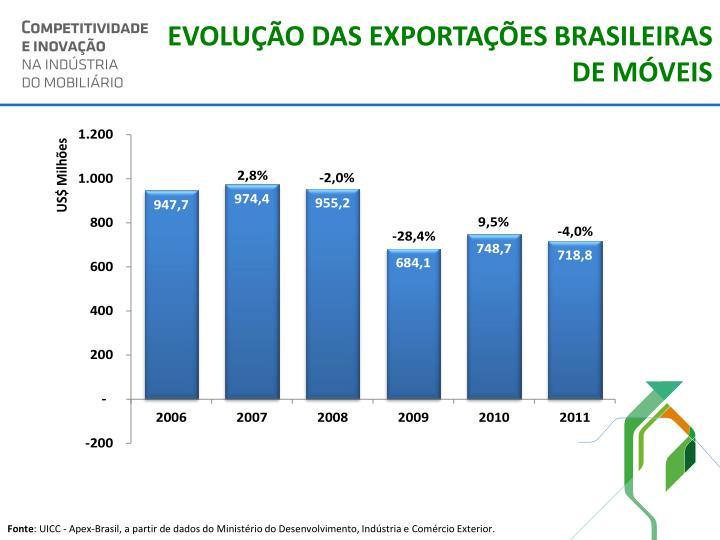 EVOLUÇÃO DAS EXPORTAÇÕES BRASILEIRAS