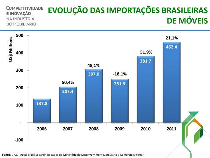 EVOLUÇÃO DAS IMPORTAÇÕES BRASILEIRAS