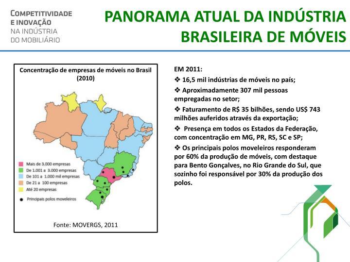 PANORAMA ATUAL DA INDÚSTRIA  BRASILEIRA DE MÓVEIS