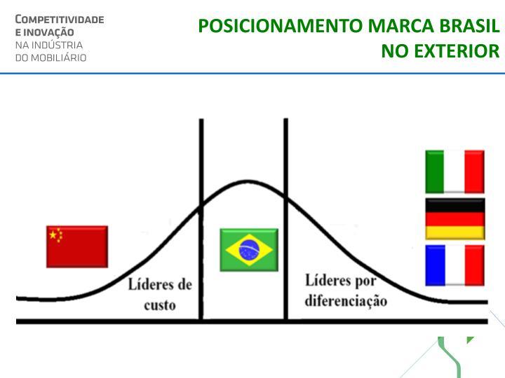 POSICIONAMENTO MARCA BRASIL