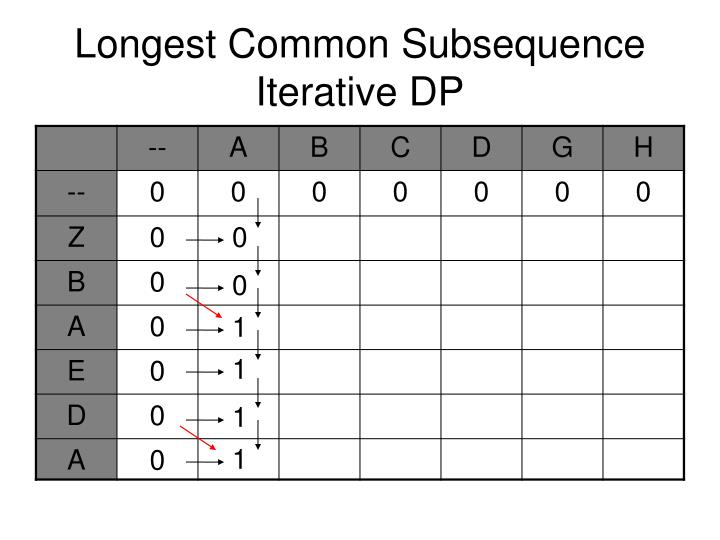 Longest common subsequence iterative dp