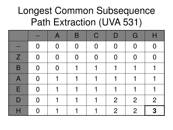 Longest Common Subsequence
