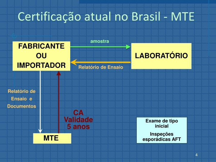 Certificação atual no Brasil - MTE