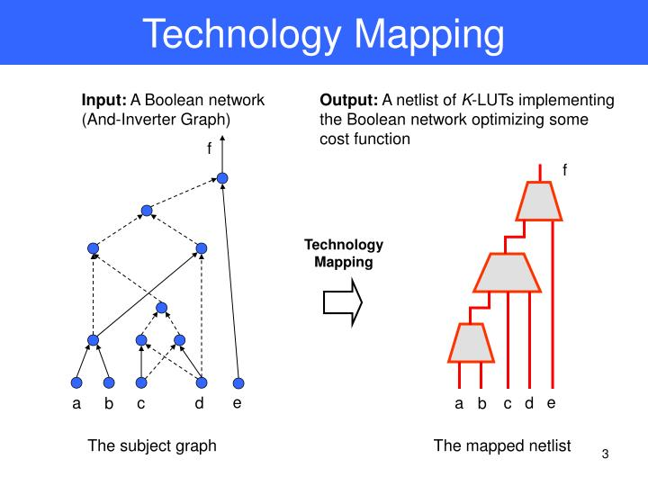 Technology mapping