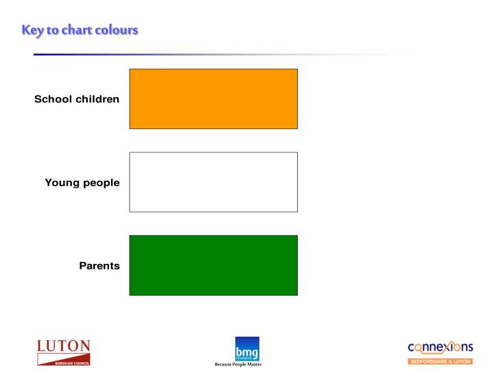 Key to chart colours