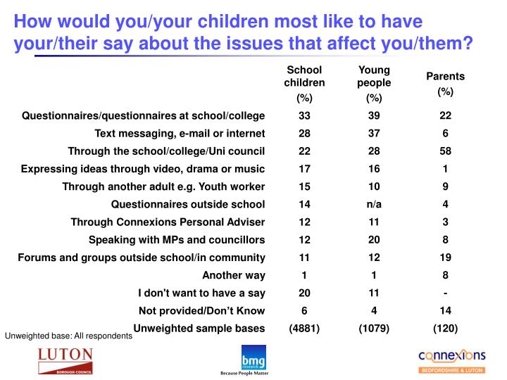 How would you/your children most like to have your/their say about the issues that affect you/them?