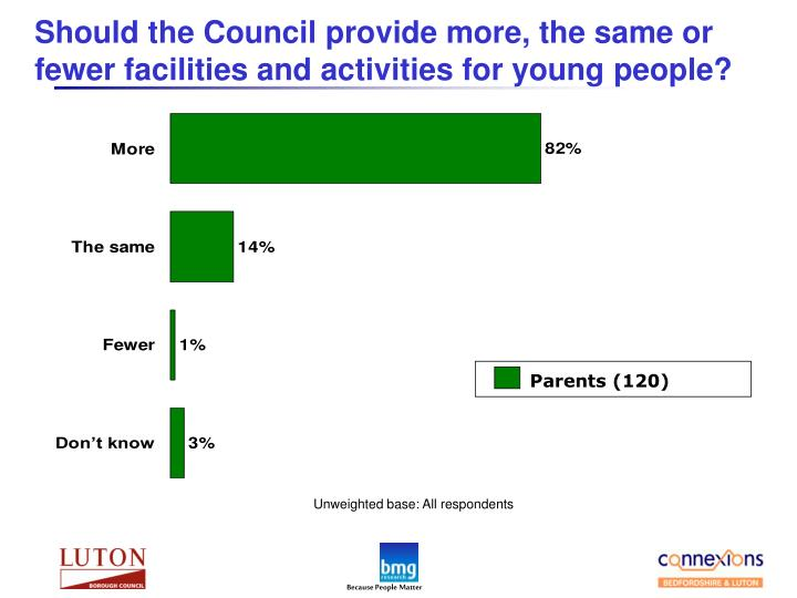 Should the Council provide more, the same or fewer facilities and activities for young people?