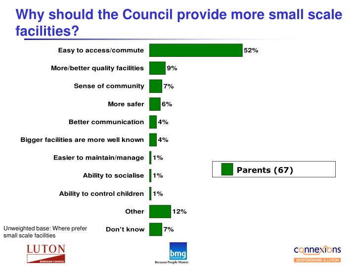Why should the Council provide more small scale facilities?