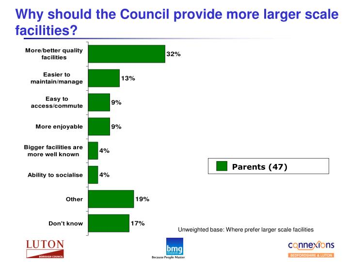 Why should the Council provide more larger scale facilities?