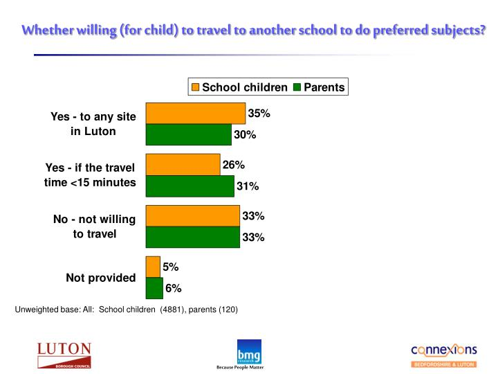 Whether willing (for child) to travel to another school to do preferred subjects?
