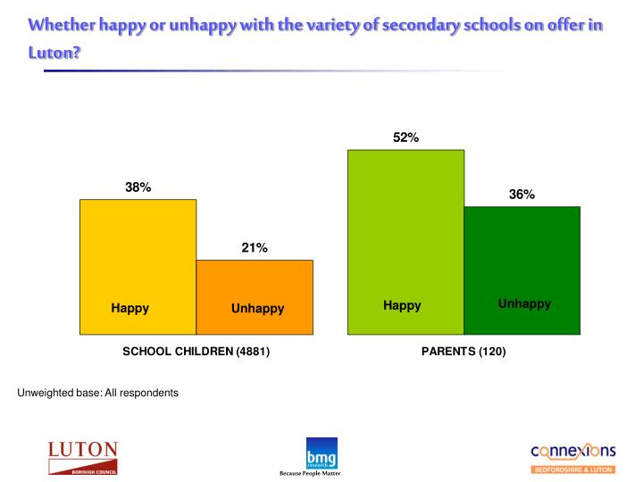 Whether happy or unhappy with the variety of secondary schools on offer in Luton?