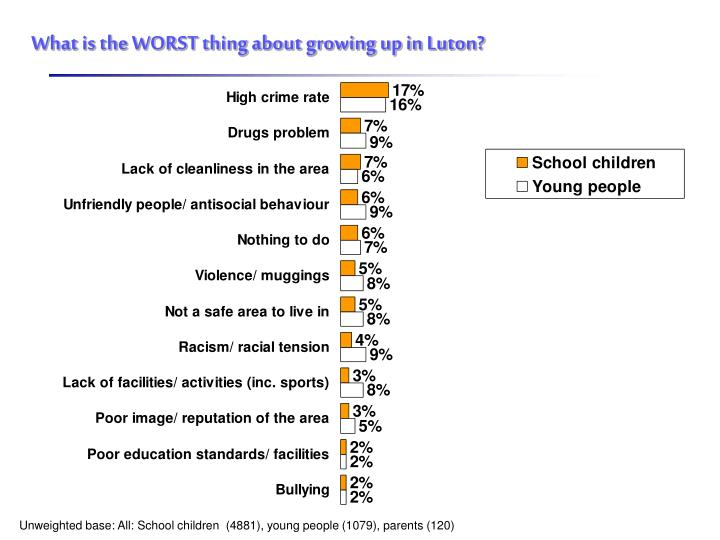 What is the WORST thing about growing up in Luton?