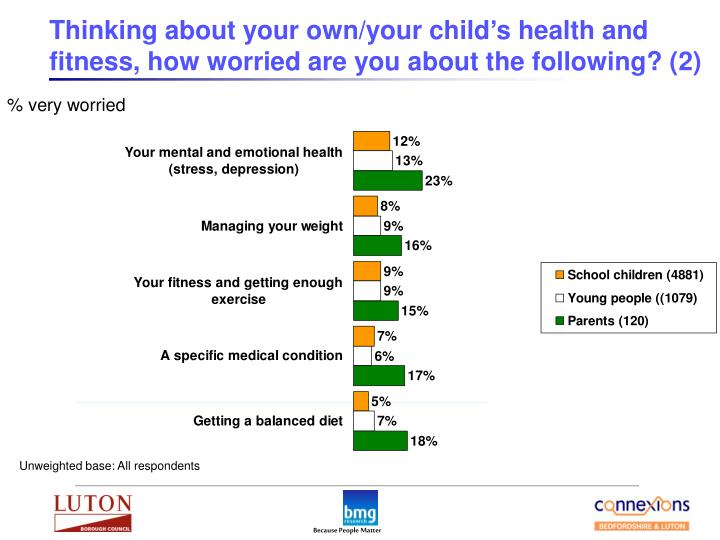 Thinking about your own/your child's health and fitness, how worried are you about the following? (2)