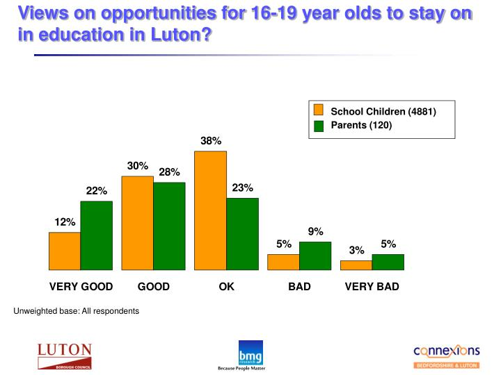 Views on opportunities for 16-19 year olds to stay on in education in Luton?