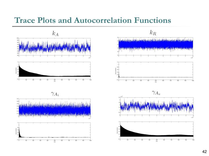 Trace Plots and Autocorrelation Functions
