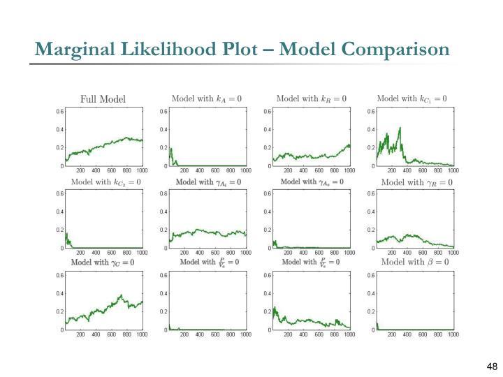 Marginal Likelihood Plot – Model Comparison
