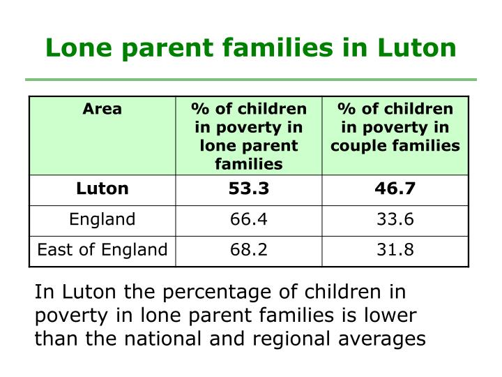 Lone parent families in Luton