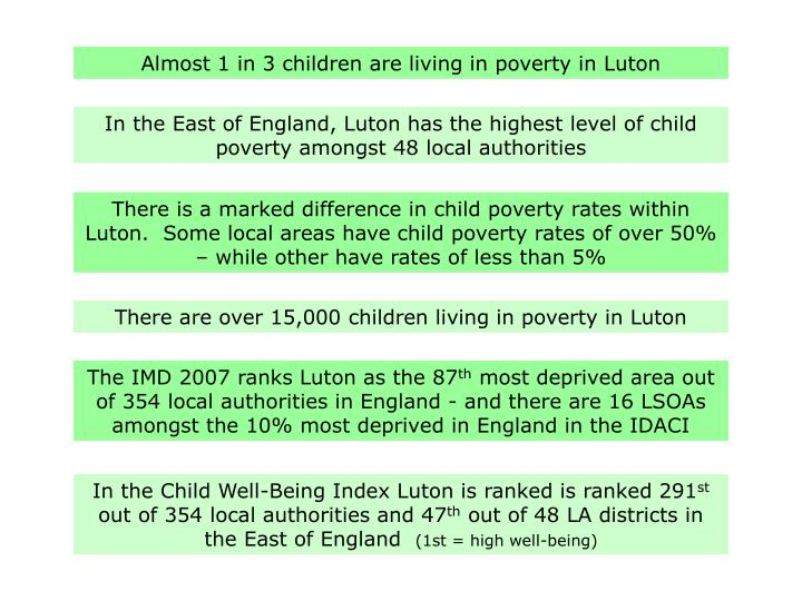 Almost 1 in 3 children are living in poverty in Luton