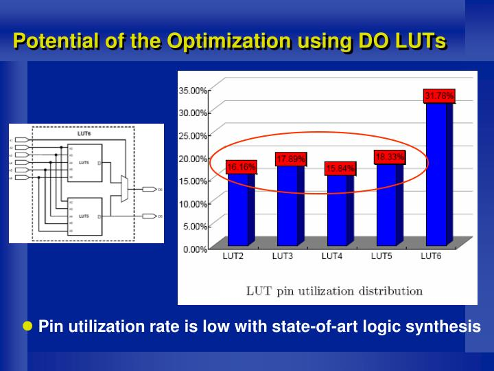 Potential of the Optimization using DO LUTs