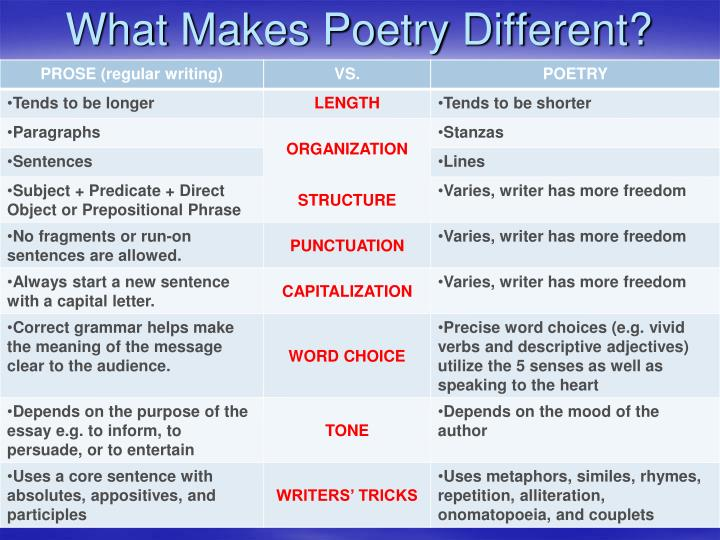 What makes poetry different