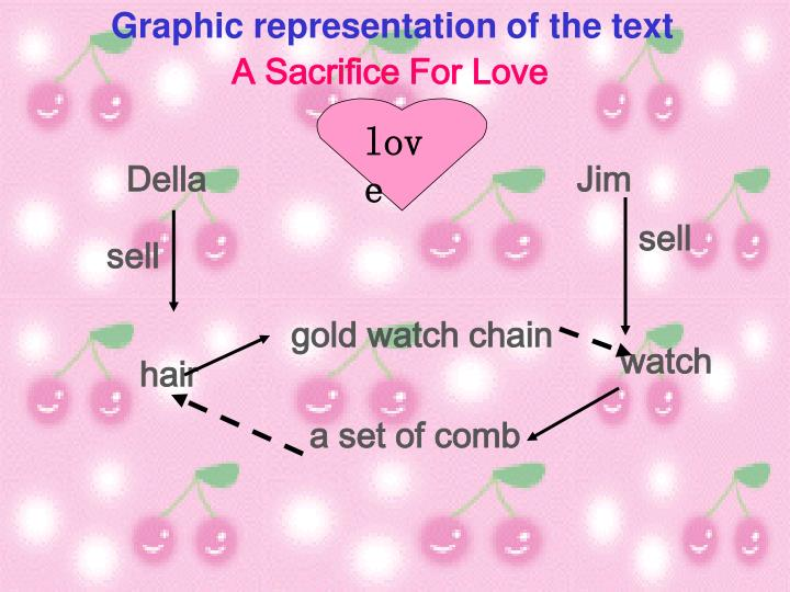 Graphic representation of the text