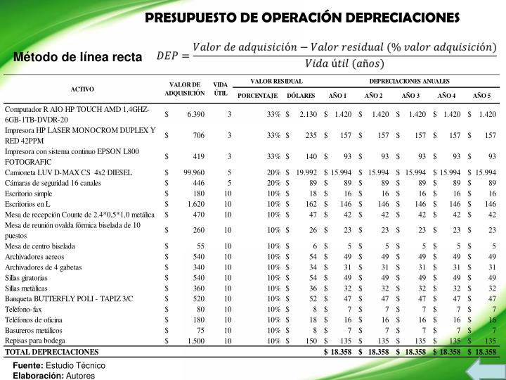 PRESUPUESTO DE OPERACIÓN DEPRECIACIONES