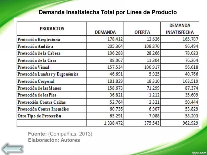 Demanda Insatisfecha Total por Línea de Producto
