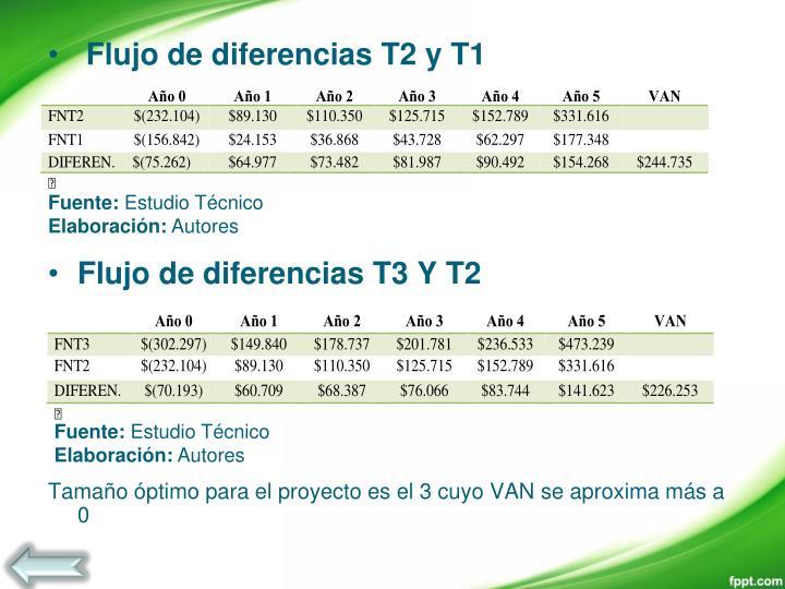 Flujo de diferencias T2 y T1