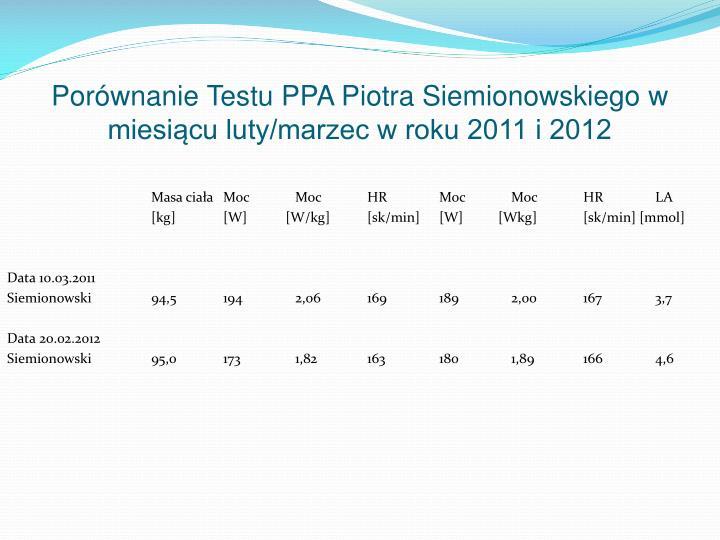 Porównanie Testu PPA Piotra Siemionowskiego w miesiącu luty/marzec w roku 2011 i 2012
