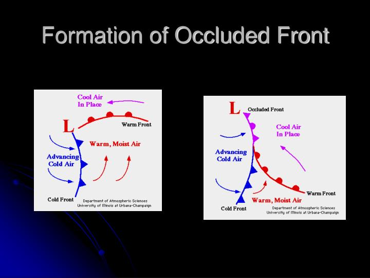 Formation of Occluded Front