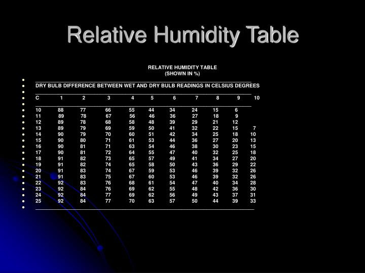 Relative Humidity Table