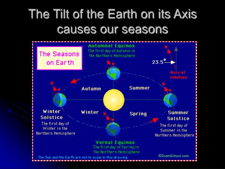 The Tilt of the Earth on its Axis causes our seasons
