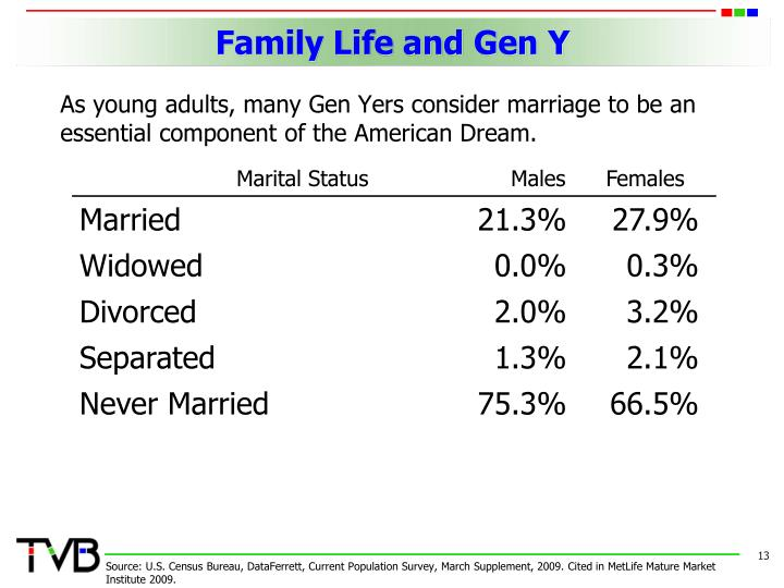 Family Life and Gen Y
