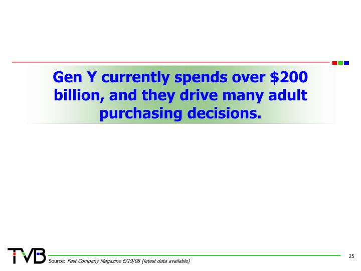 Gen Y currently spends over $200 billion, and they drive many adult
