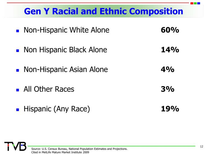 Gen Y Racial