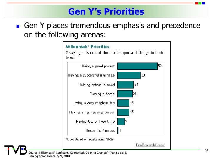Gen Y's Priorities