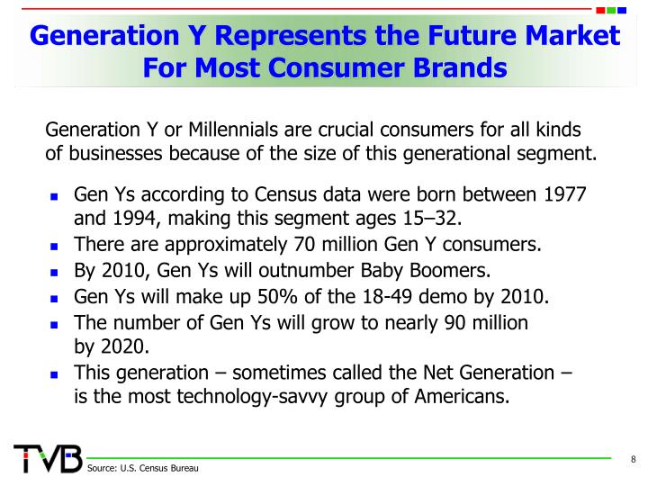 Generation Y Represents the Future Market For Most Consumer Brands