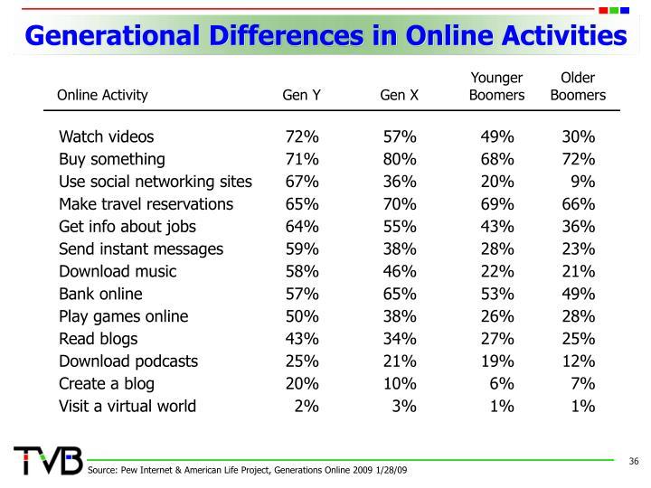 Generational Differences in Online Activities