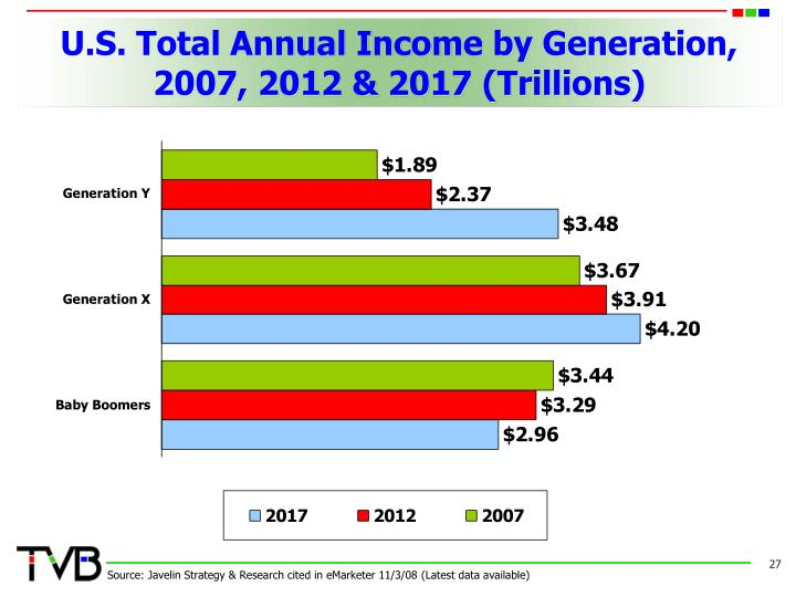 U.S. Total Annual Income by Generation, 2007, 2012 & 2017 (Trillions)