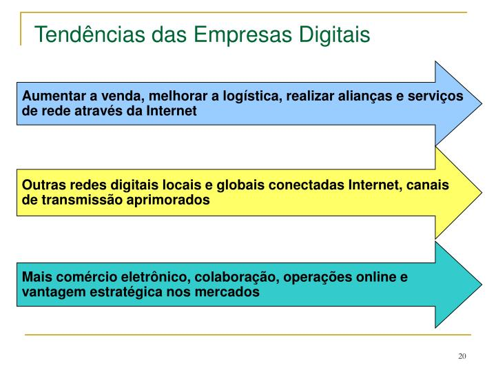 Tendências das Empresas Digitais