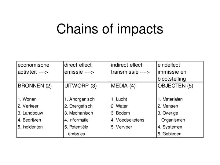 Chains of impacts